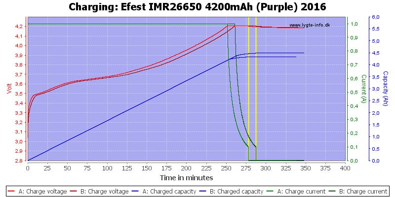 Efest%20IMR26650%204200mAh%20(Purple)%202016-Charge