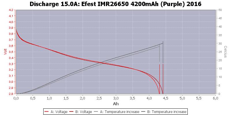 Efest%20IMR26650%204200mAh%20(Purple)%202016-Temp-15.0