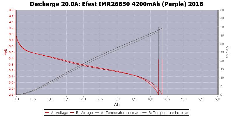 Efest%20IMR26650%204200mAh%20(Purple)%202016-Temp-20.0