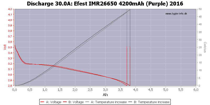 Efest%20IMR26650%204200mAh%20(Purple)%202016-Temp-30.0