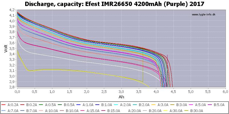 Efest%20IMR26650%204200mAh%20(Purple)%202017-Capacity