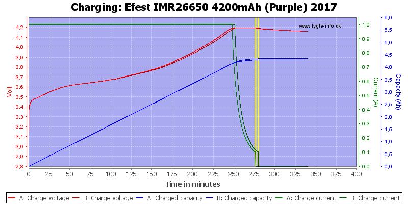 Efest%20IMR26650%204200mAh%20(Purple)%202017-Charge