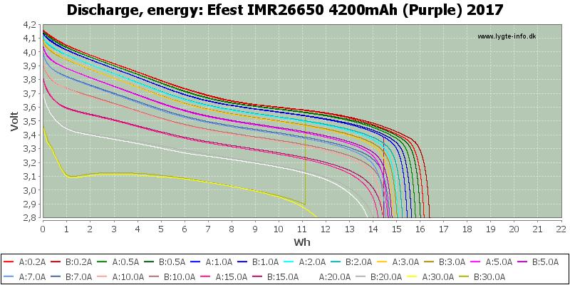 Efest%20IMR26650%204200mAh%20(Purple)%202017-Energy