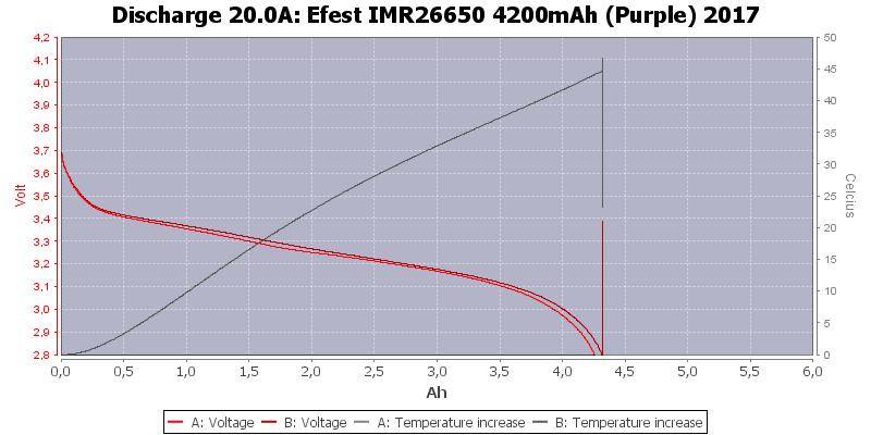 Efest%20IMR26650%204200mAh%20(Purple)%202017-Temp-20.0