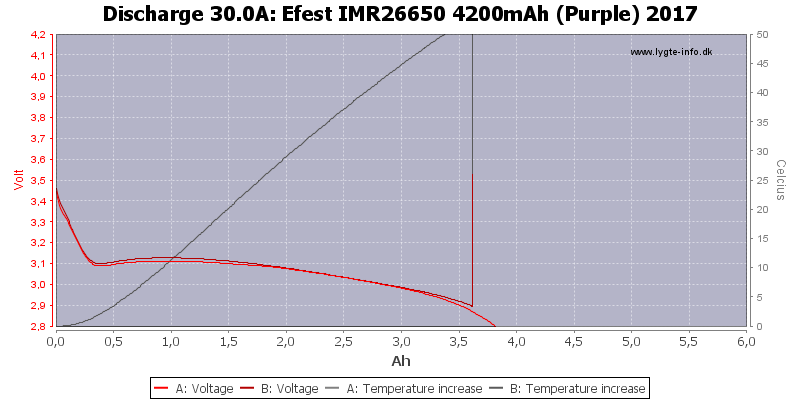Efest%20IMR26650%204200mAh%20(Purple)%202017-Temp-30.0