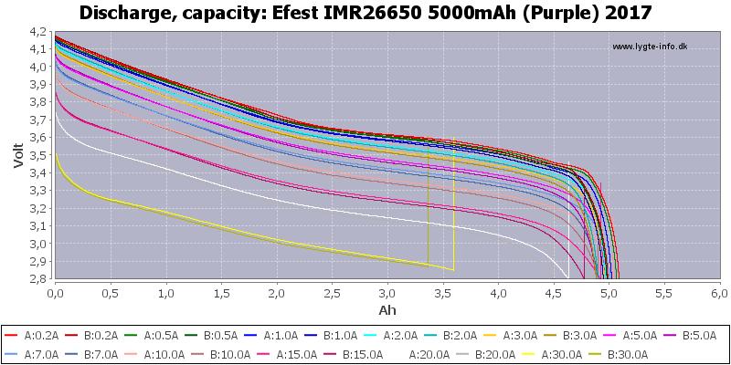 Efest%20IMR26650%205000mAh%20(Purple)%202017-Capacity