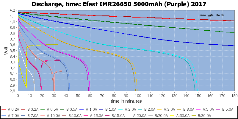 Efest%20IMR26650%205000mAh%20(Purple)%202017-CapacityTime