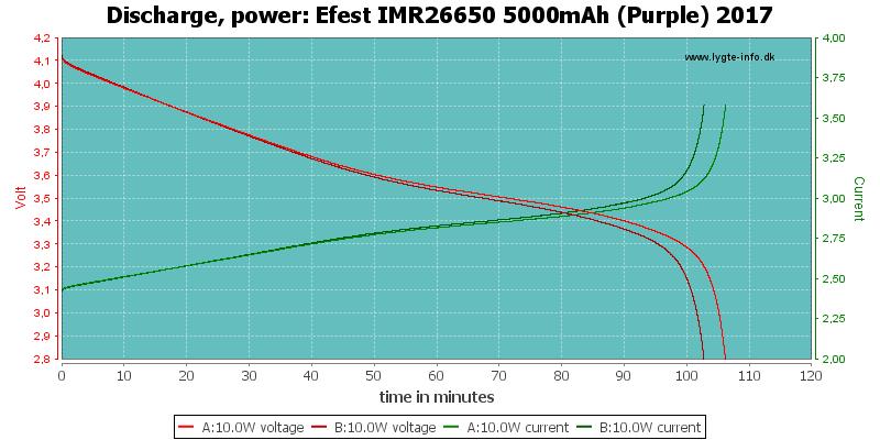Efest%20IMR26650%205000mAh%20(Purple)%202017-PowerLoadTime