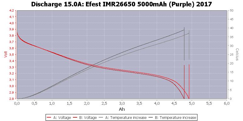Efest%20IMR26650%205000mAh%20(Purple)%202017-Temp-15.0