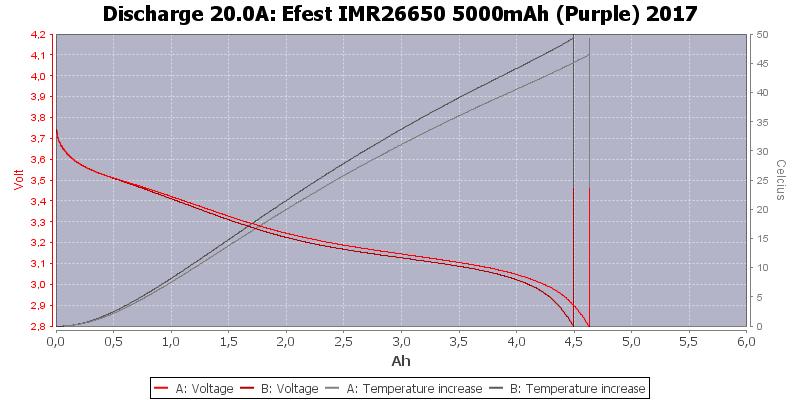 Efest%20IMR26650%205000mAh%20(Purple)%202017-Temp-20.0