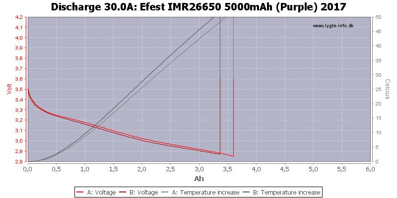 Efest%20IMR26650%205000mAh%20(Purple)%202017-Temp-30.0