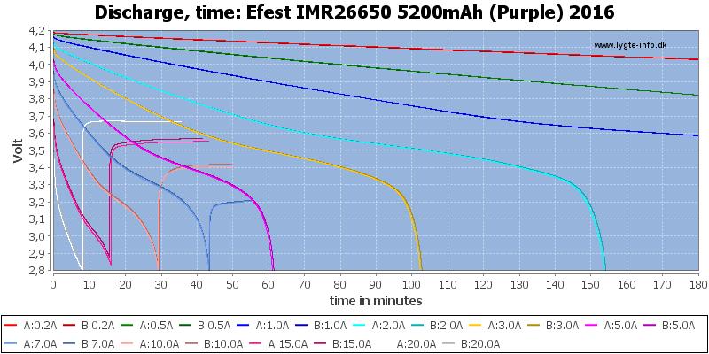 Efest%20IMR26650%205200mAh%20(Purple)%202016-CapacityTime