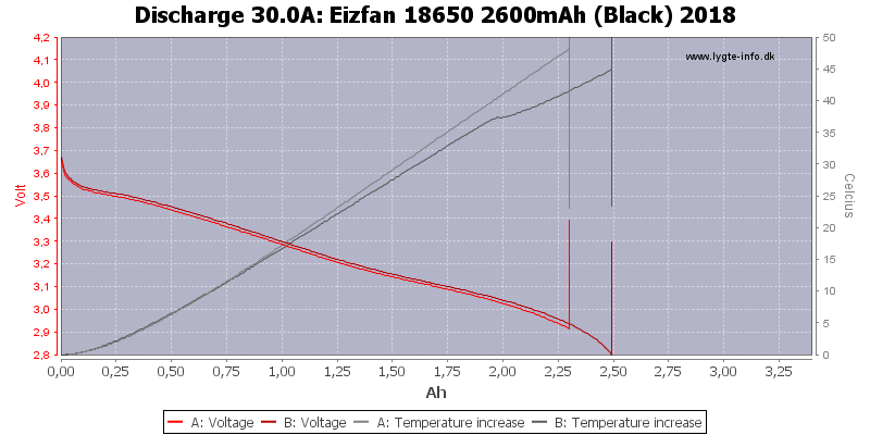 Eizfan%2018650%202600mAh%20(Black)%202018-Temp-30.0