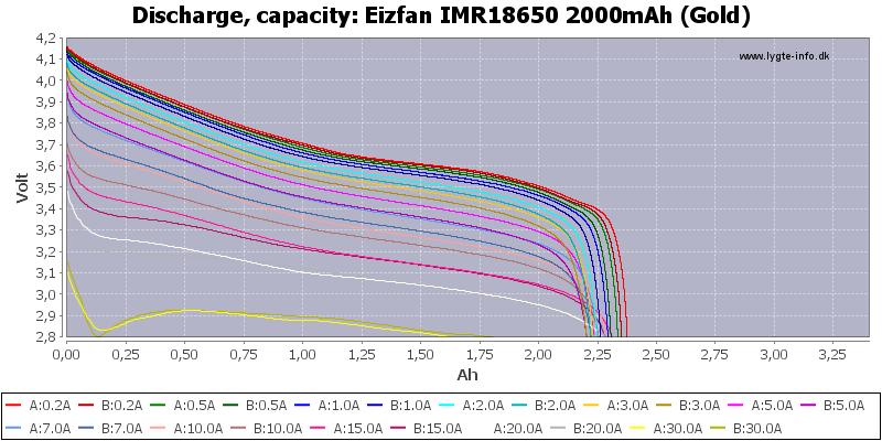 Eizfan%20IMR18650%202000mAh%20(Gold)-Capacity