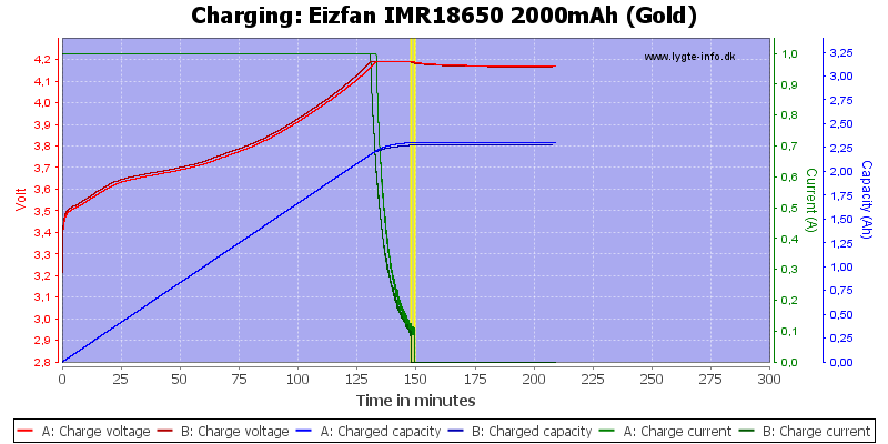 Eizfan%20IMR18650%202000mAh%20(Gold)-Charge