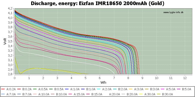 Eizfan%20IMR18650%202000mAh%20(Gold)-Energy
