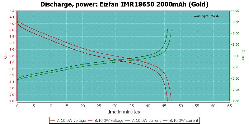 Eizfan%20IMR18650%202000mAh%20(Gold)-PowerLoadTime