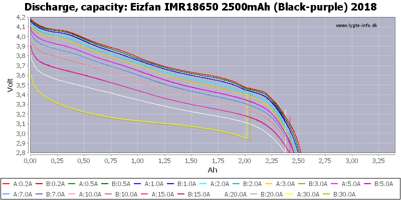 Eizfan%20IMR18650%202500mAh%20(Black-purple)%202018-Capacity