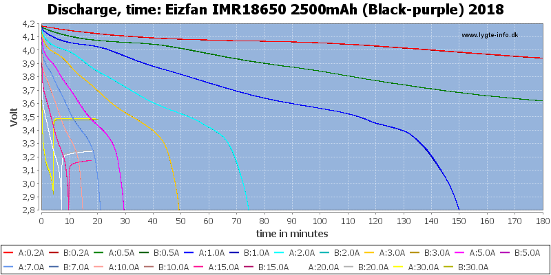 Eizfan%20IMR18650%202500mAh%20(Black-purple)%202018-CapacityTime