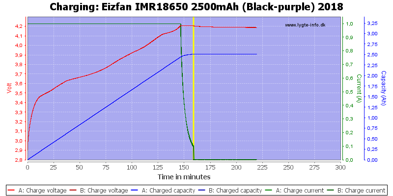 Eizfan%20IMR18650%202500mAh%20(Black-purple)%202018-Charge