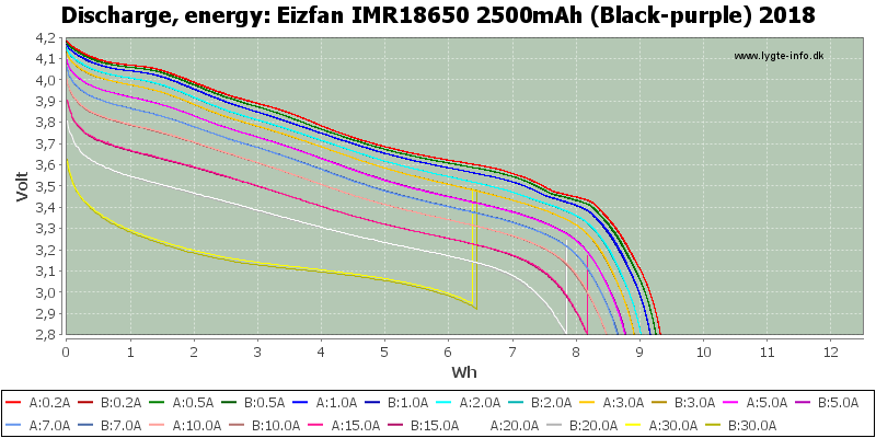 Eizfan%20IMR18650%202500mAh%20(Black-purple)%202018-Energy