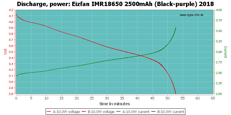 Eizfan%20IMR18650%202500mAh%20(Black-purple)%202018-PowerLoadTime