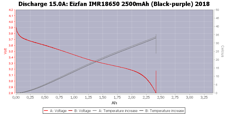 Eizfan%20IMR18650%202500mAh%20(Black-purple)%202018-Temp-15.0