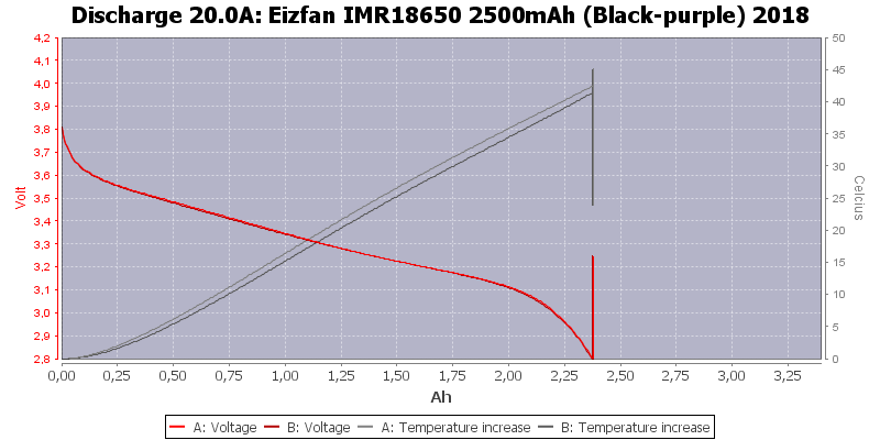 Eizfan%20IMR18650%202500mAh%20(Black-purple)%202018-Temp-20.0