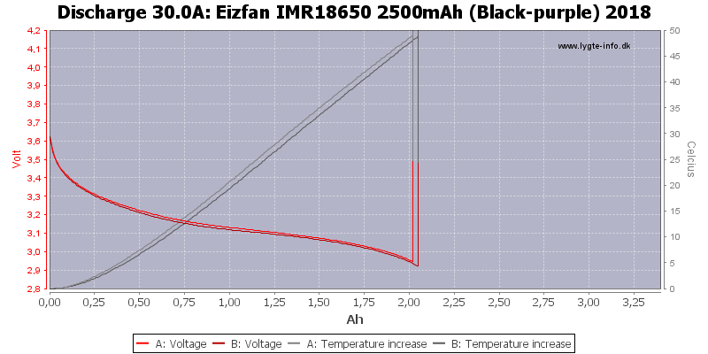 Eizfan%20IMR18650%202500mAh%20(Black-purple)%202018-Temp-30.0