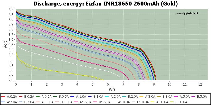 Eizfan%20IMR18650%202600mAh%20(Gold)-Energy