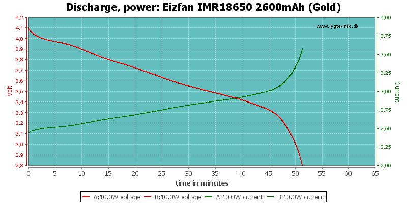 Eizfan%20IMR18650%202600mAh%20(Gold)-PowerLoadTime