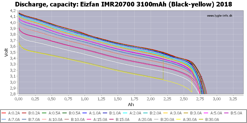 Eizfan%20IMR20700%203100mAh%20(Black-yellow)%202018-Capacity