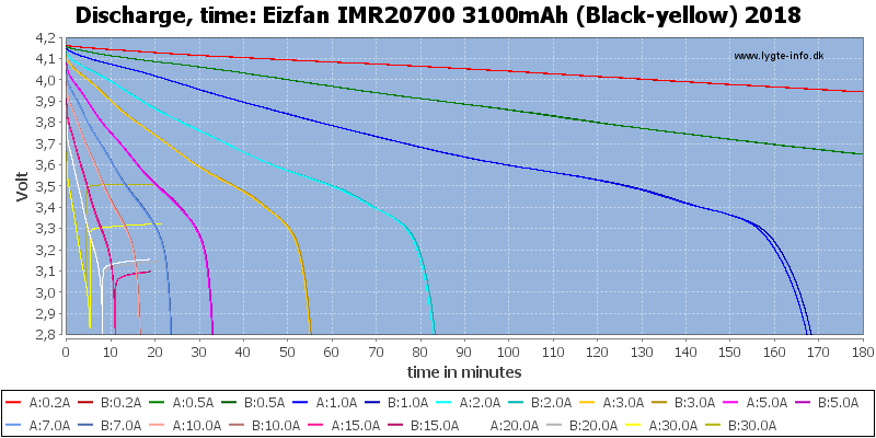 Eizfan%20IMR20700%203100mAh%20(Black-yellow)%202018-CapacityTime