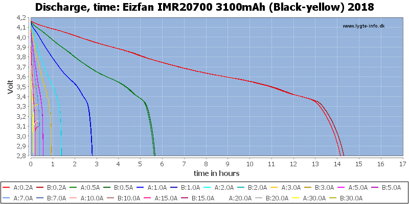 Eizfan%20IMR20700%203100mAh%20(Black-yellow)%202018-CapacityTimeHours