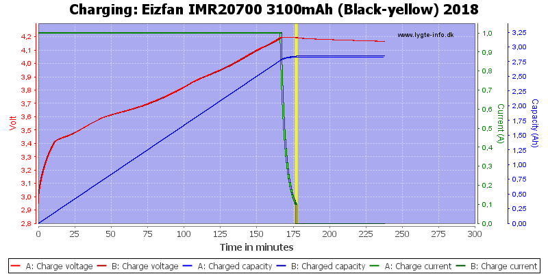 Eizfan%20IMR20700%203100mAh%20(Black-yellow)%202018-Charge