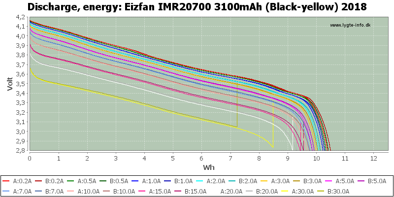 Eizfan%20IMR20700%203100mAh%20(Black-yellow)%202018-Energy