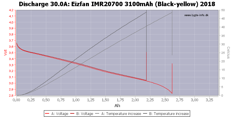 Eizfan%20IMR20700%203100mAh%20(Black-yellow)%202018-Temp-30.0
