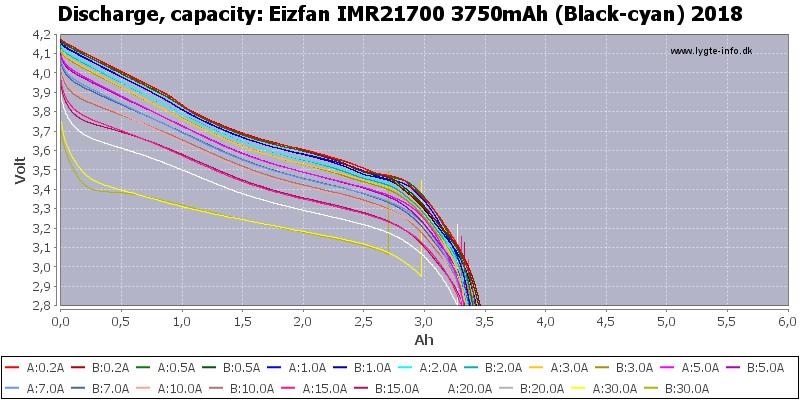 Eizfan%20IMR21700%203750mAh%20(Black-cyan)%202018-Capacity