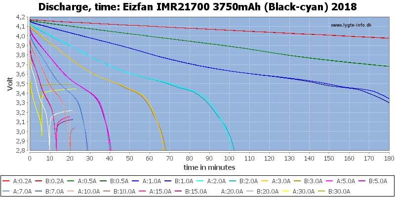 Eizfan%20IMR21700%203750mAh%20(Black-cyan)%202018-CapacityTime
