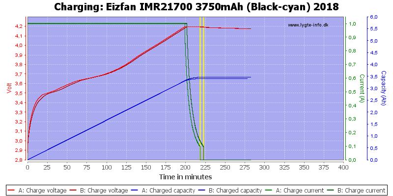 Eizfan%20IMR21700%203750mAh%20(Black-cyan)%202018-Charge