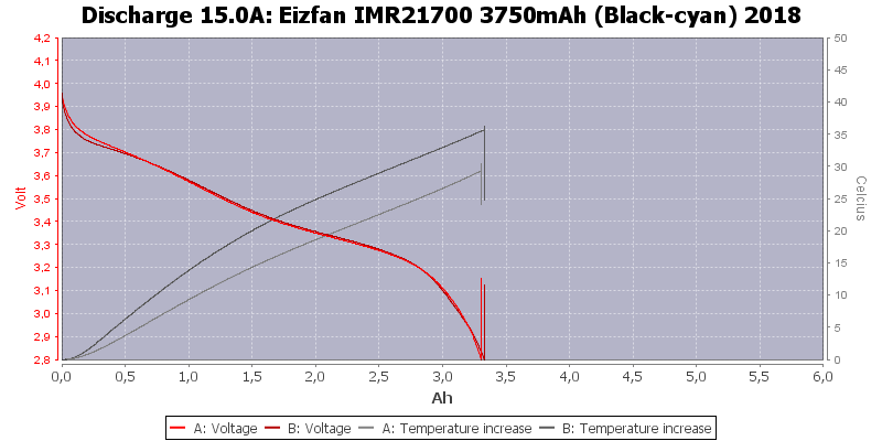 Eizfan%20IMR21700%203750mAh%20(Black-cyan)%202018-Temp-15.0