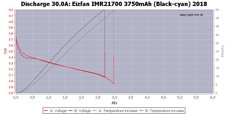Eizfan%20IMR21700%203750mAh%20(Black-cyan)%202018-Temp-30.0