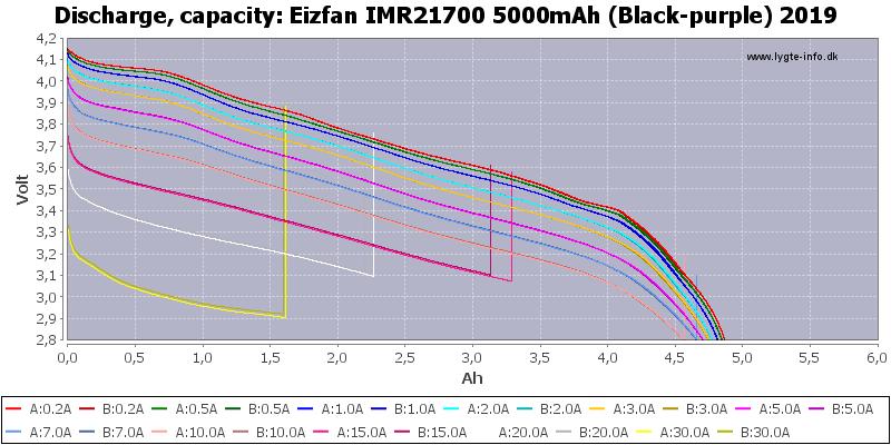 Eizfan%20IMR21700%205000mAh%20(Black-purple)%202019-Capacity
