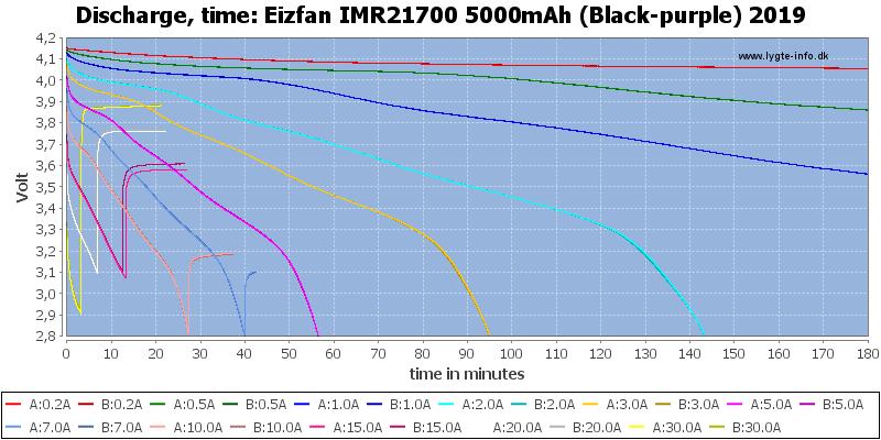 Eizfan%20IMR21700%205000mAh%20(Black-purple)%202019-CapacityTime