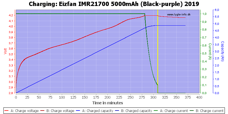 Eizfan%20IMR21700%205000mAh%20(Black-purple)%202019-Charge