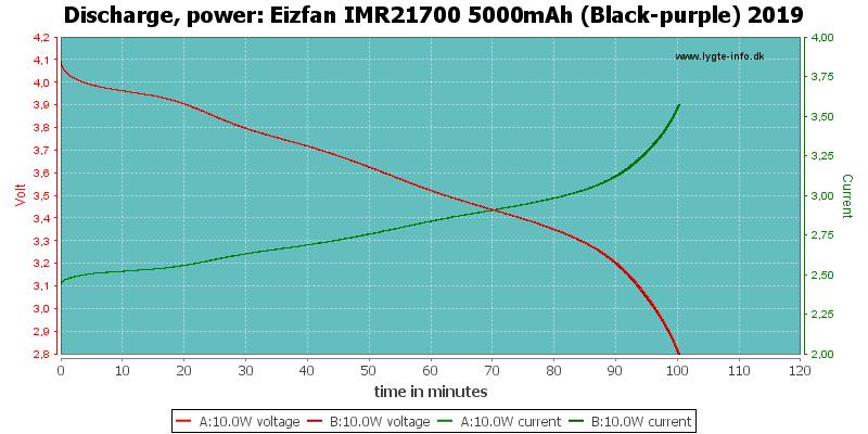 Eizfan%20IMR21700%205000mAh%20(Black-purple)%202019-PowerLoadTime