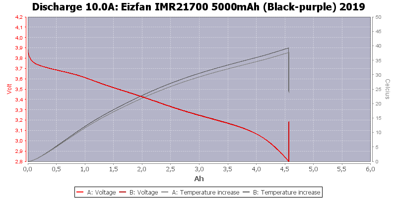 Eizfan%20IMR21700%205000mAh%20(Black-purple)%202019-Temp-10.0