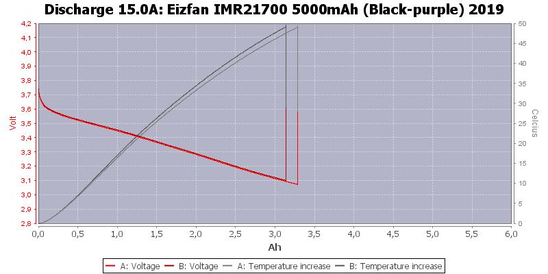 Eizfan%20IMR21700%205000mAh%20(Black-purple)%202019-Temp-15.0