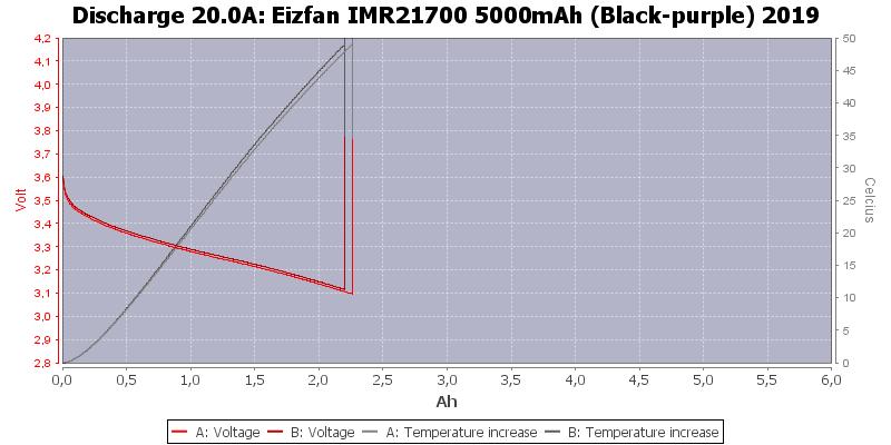 Eizfan%20IMR21700%205000mAh%20(Black-purple)%202019-Temp-20.0