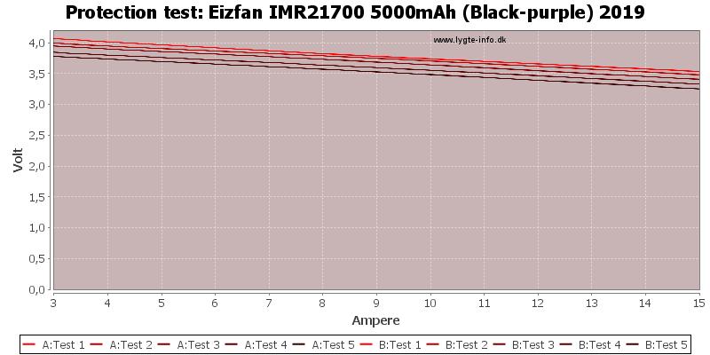 Eizfan%20IMR21700%205000mAh%20(Black-purple)%202019-TripCurrent
